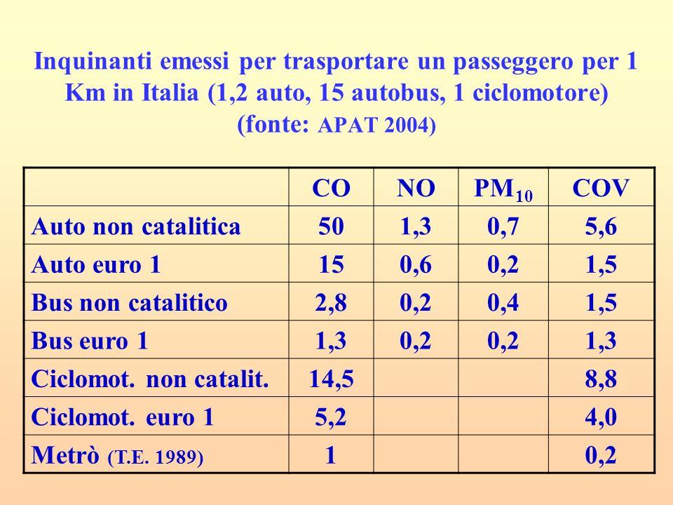 Inquinanti emessi per trasportare un passeggero per 1 Km in Italia (1,2 auto, 15 autobus, 1 ciclomotore) (fonte: APAT 2004) CONOPM 10 COV Auto non catalitica501,30,75,6 Auto euro 1150,60,21,5 Bus non catalitico2,80,20,41,5 Bus euro 11,30,2 1,3 Ciclomot.