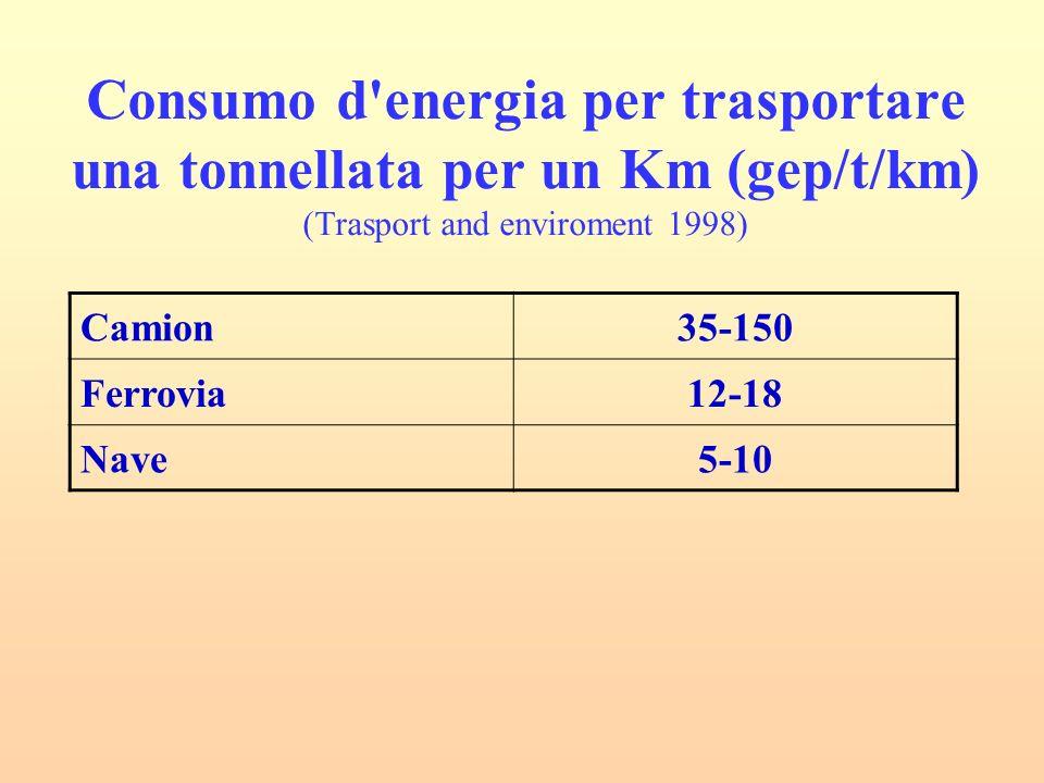 Consumo d energia per trasportare una tonnellata per un Km (gep/t/km) (Trasport and enviroment 1998) Camion35-150 Ferrovia12-18 Nave5-10