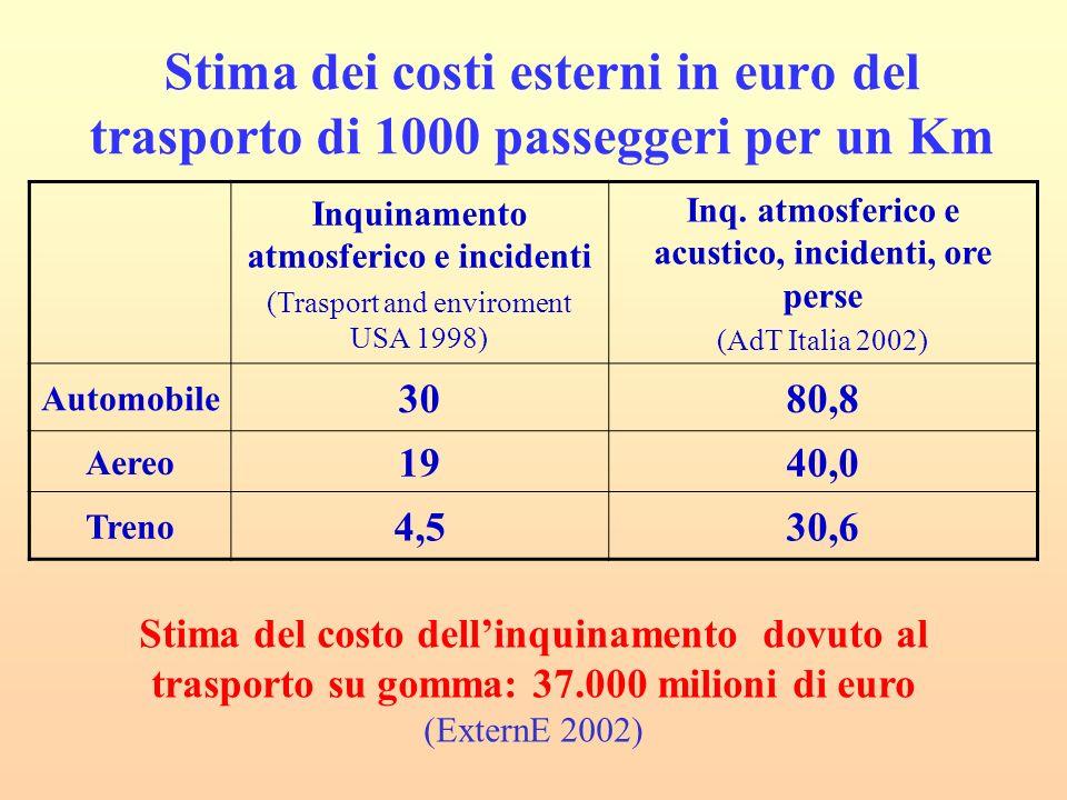 Stima dei costi esterni in euro del trasporto di 1000 passeggeri per un Km Inquinamento atmosferico e incidenti (Trasport and enviroment USA 1998) Inq