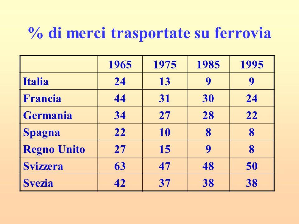 % di merci trasportate su ferrovia 1965197519851995 Italia241399 Francia44313024 Germania34272822 Spagna221088 Regno Unito271598 Svizzera63474850 Svez
