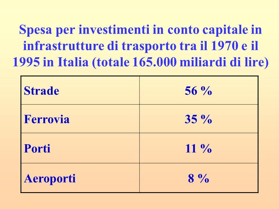Spesa per investimenti in conto capitale in infrastrutture di trasporto tra il 1970 e il 1995 in Italia (totale 165.000 miliardi di lire) Strade56 % Ferrovia35 % Porti11 % Aeroporti8 %