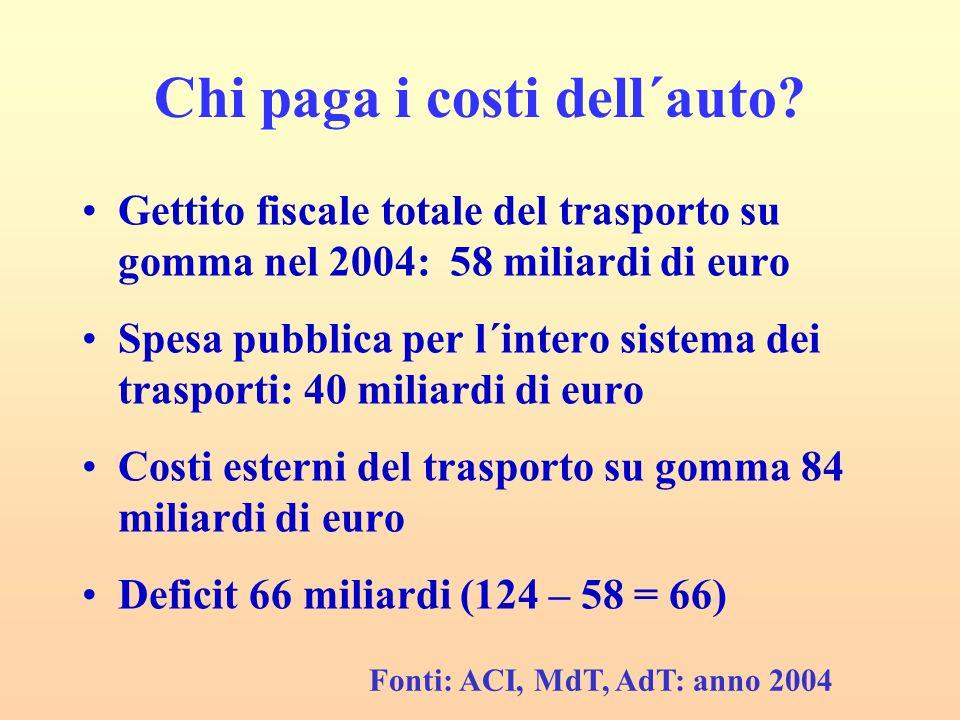 Chi paga i costi dell´auto? Gettito fiscale totale del trasporto su gomma nel 2004: 58 miliardi di euro Spesa pubblica per l´intero sistema dei traspo