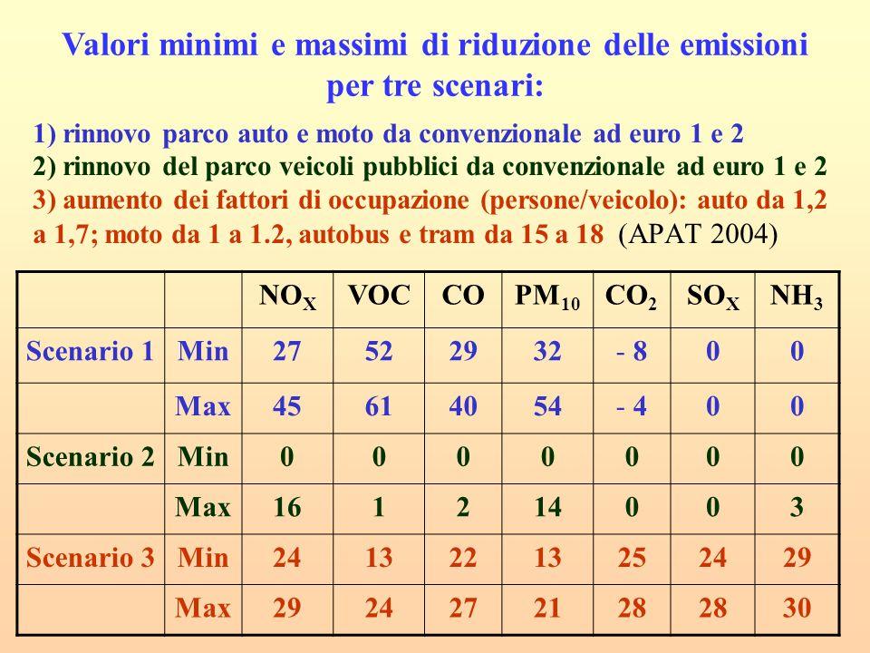 1) rinnovo parco auto e moto da convenzionale ad euro 1 e 2 2) rinnovo del parco veicoli pubblici da convenzionale ad euro 1 e 2 3) aumento dei fattori di occupazione (persone/veicolo): auto da 1,2 a 1,7; moto da 1 a 1.2, autobus e tram da 15 a 18 (APAT 2004) NO X VOCCOPM 10 CO 2 SO X NH 3 Scenario 1Min27522932- 800 Max45614054- 400 Scenario 2Min0000000 Max161214003 Scenario 3Min24132213252429 Max2924272128 30 Valori minimi e massimi di riduzione delle emissioni per tre scenari: