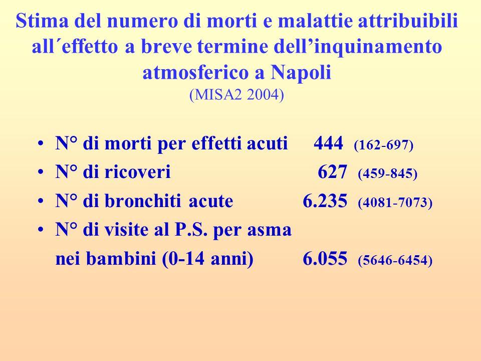 Stima del numero di morti e malattie attribuibili all´effetto a breve termine dellinquinamento atmosferico a Napoli (MISA2 2004) N° di morti per effetti acuti 444 (162-697) N° di ricoveri 627 (459-845) N° di bronchiti acute 6.235 (4081-7073) N° di visite al P.S.