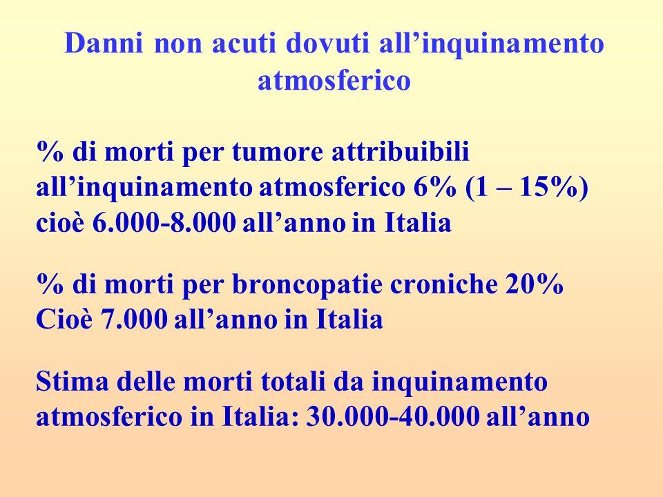 % di morti per tumore attribuibili allinquinamento atmosferico 6% (1 – 15%) cioè 6.000-8.000 allanno in Italia % di morti per broncopatie croniche 20% Cioè 7.000 allanno in Italia Stima delle morti totali da inquinamento atmosferico in Italia: 30.000-40.000 allanno Danni non acuti dovuti allinquinamento atmosferico