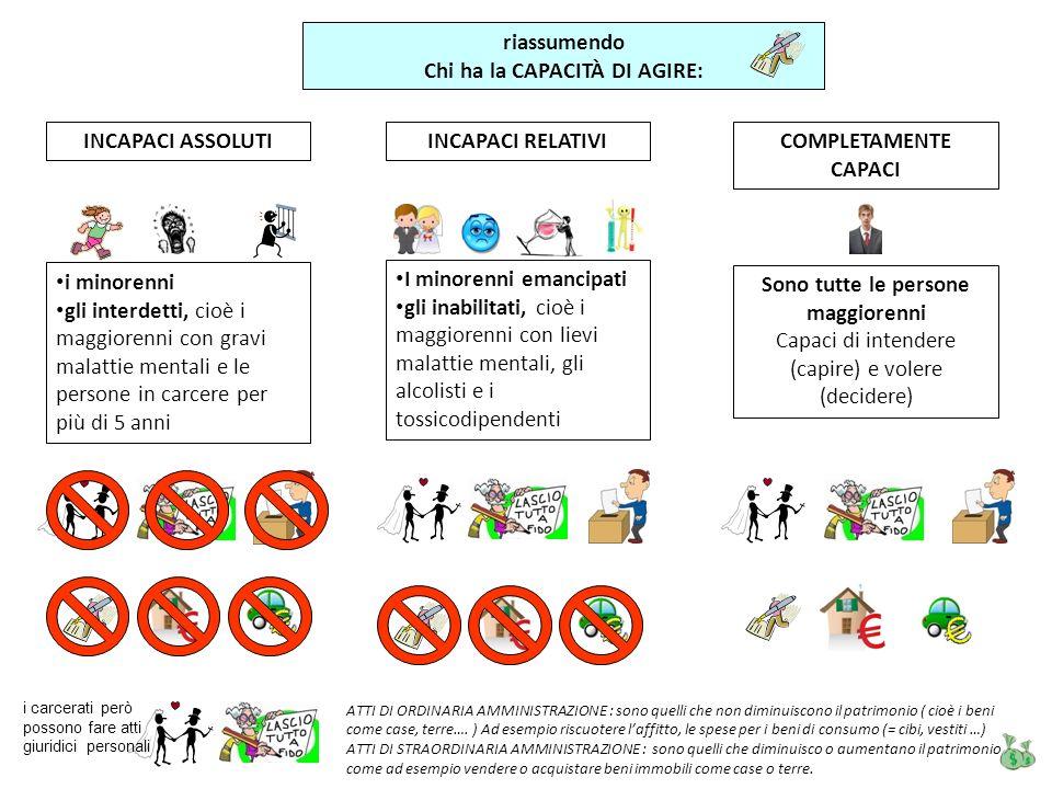 riassumendo Chi ha la CAPACITÀ DI AGIRE: INCAPACI ASSOLUTIINCAPACI RELATIVICOMPLETAMENTE CAPACI i minorenni gli interdetti, cioè i maggiorenni con gra