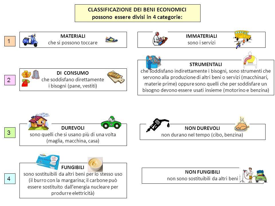 CLASSIFICAZIONE DEI BENI ECONOMICI possono essere divisi in 4 categorie: MATERIALI che si possono toccare IMMATERIALI sono i servizi DI CONSUMO che so
