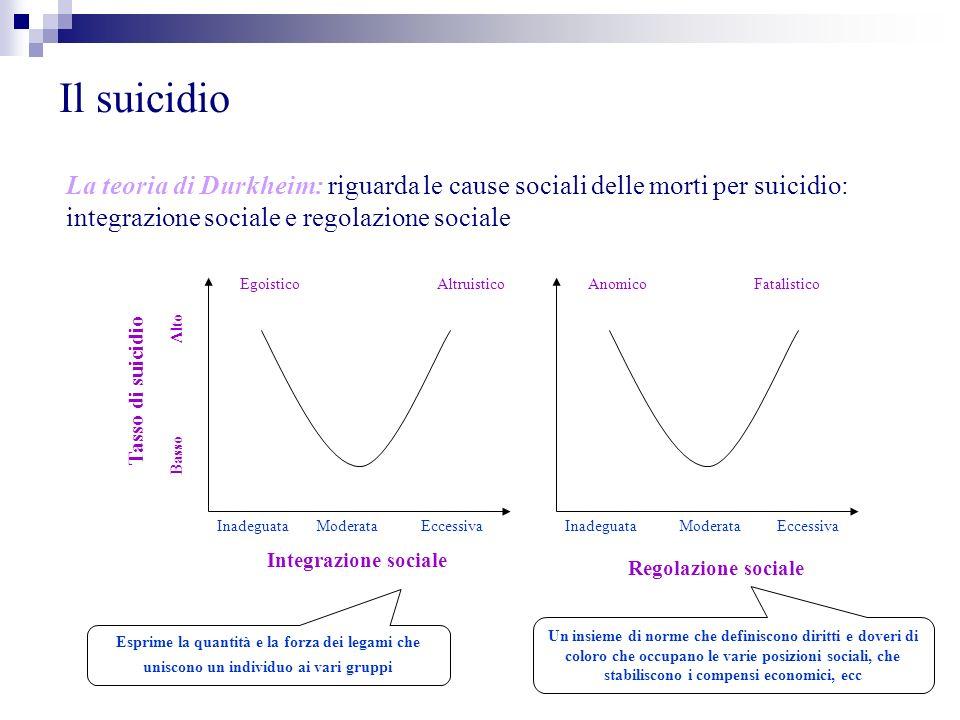 Il suicidio La teoria di Durkheim: riguarda le cause sociali delle morti per suicidio: integrazione sociale e regolazione sociale Tasso di suicidio In
