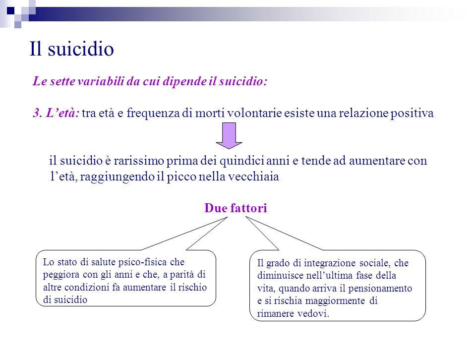 Il suicidio Le sette variabili da cui dipende il suicidio: 3. Letà: tra età e frequenza di morti volontarie esiste una relazione positiva il suicidio