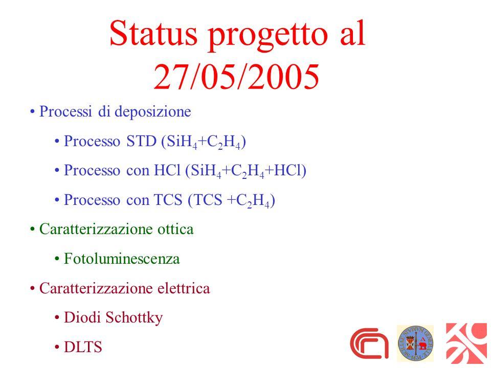Status progetto al 27/05/2005 Processi di deposizione Processo STD (SiH 4 +C 2 H 4 ) Processo con HCl (SiH 4 +C 2 H 4 +HCl) Processo con TCS (TCS +C 2 H 4 ) Caratterizzazione ottica Fotoluminescenza Caratterizzazione elettrica Diodi Schottky DLTS