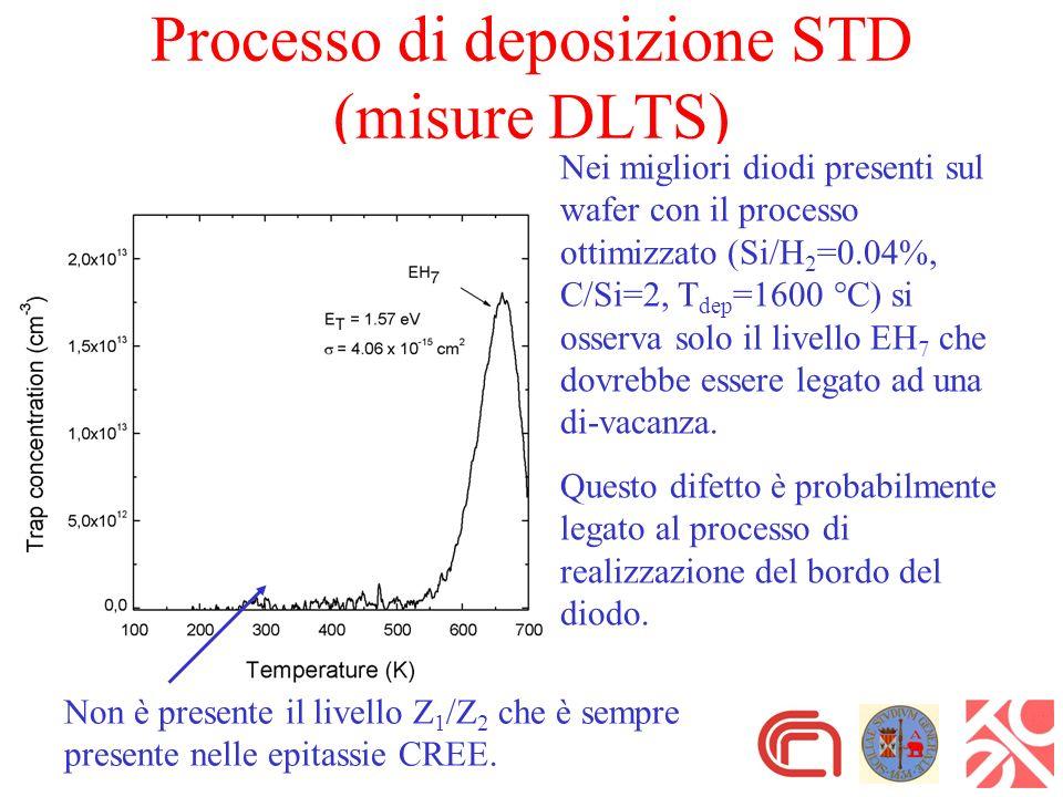 Processo di deposizione STD (misure DLTS) Nei migliori diodi presenti sul wafer con il processo ottimizzato (Si/H 2 =0.04%, C/Si=2, T dep =1600 °C) si osserva solo il livello EH 7 che dovrebbe essere legato ad una di-vacanza.