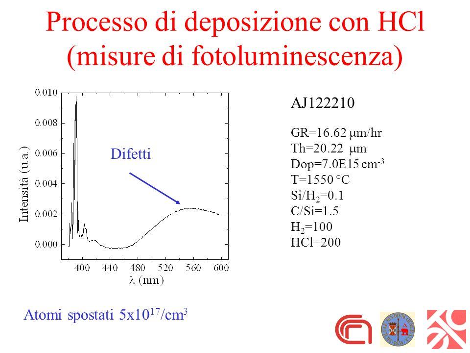 AJ122210 GR=16.62 m/hr Th=20.22 m Dop=7.0E15 cm -3 T=1550 °C Si/H 2 =0.1 C/Si=1.5 H 2 =100 HCl=200 Processo di deposizione con HCl (misure di fotoluminescenza) Difetti Atomi spostati 5x10 17 /cm 3