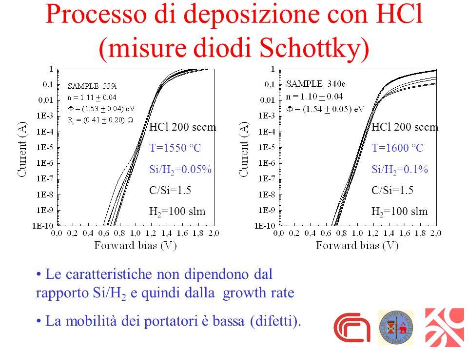 HCl 200 sccm T=1550 °C Si/H 2 =0.05% C/Si=1.5 H 2 =100 slm HCl 200 sccm T=1600 °C Si/H 2 =0.1% C/Si=1.5 H 2 =100 slm Processo di deposizione con HCl (misure diodi Schottky) Le caratteristiche non dipendono dal rapporto Si/H 2 e quindi dalla growth rate La mobilità dei portatori è bassa (difetti).