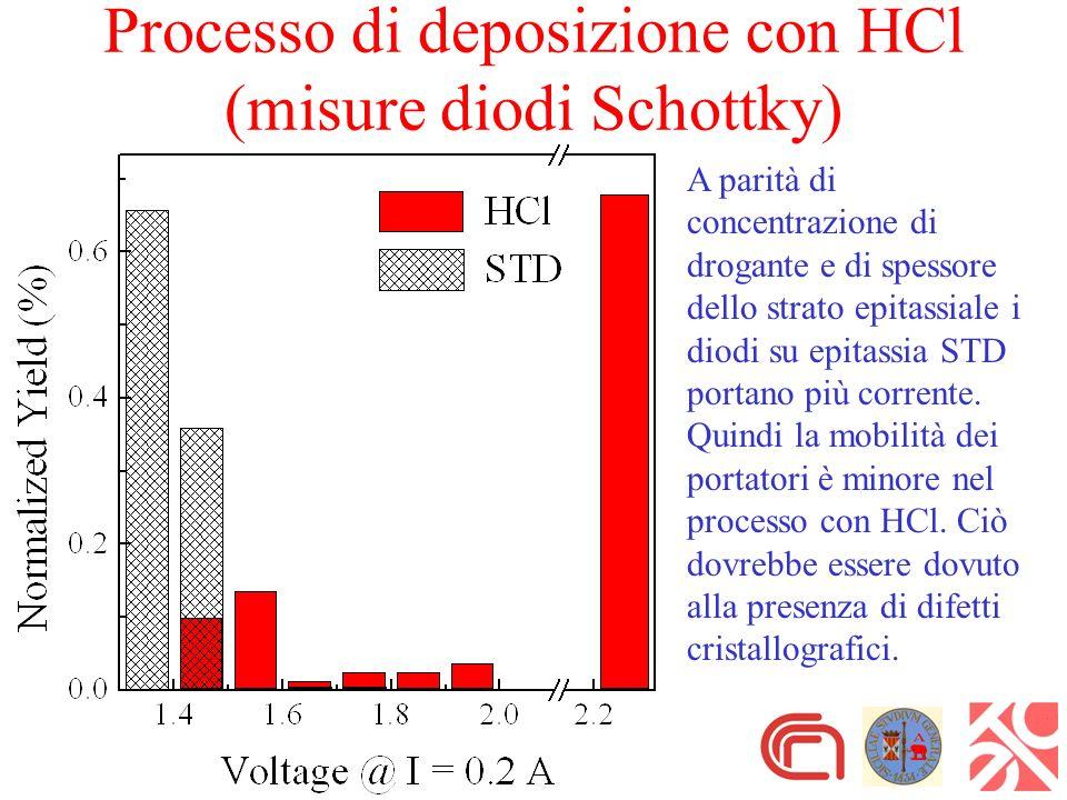 Processo di deposizione con HCl (misure diodi Schottky) A parità di concentrazione di drogante e di spessore dello strato epitassiale i diodi su epitassia STD portano più corrente.