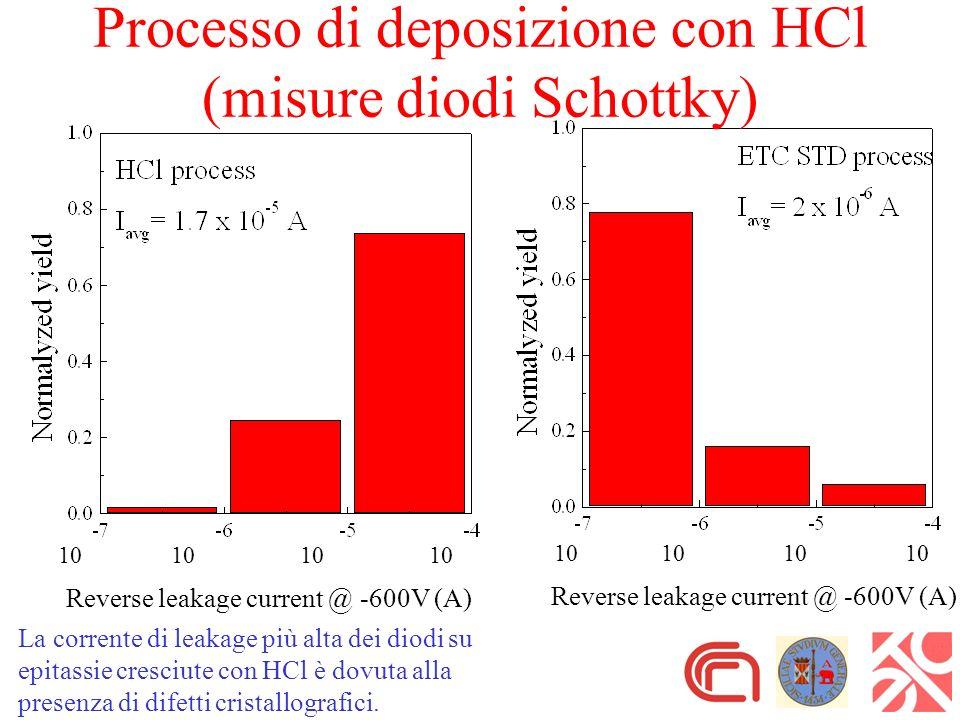 10 Reverse leakage current @ -600V (A) 10 Reverse leakage current @ -600V (A) Processo di deposizione con HCl (misure diodi Schottky) La corrente di leakage più alta dei diodi su epitassie cresciute con HCl è dovuta alla presenza di difetti cristallografici.