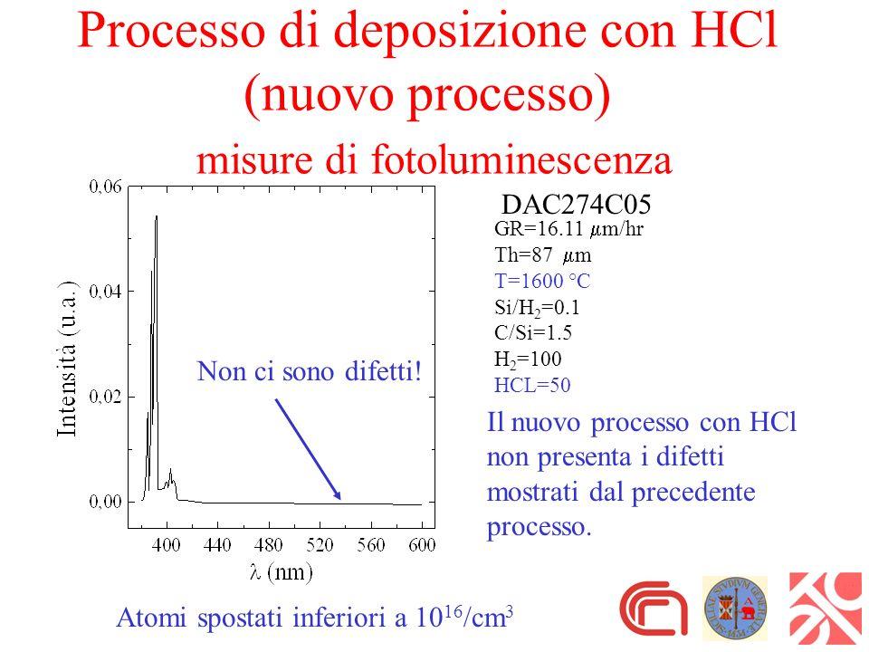 DAC274C05 GR=16.11 m/hr Th=87 m T=1600 °C Si/H 2 =0.1 C/Si=1.5 H 2 =100 HCL=50 Processo di deposizione con HCl (nuovo processo) misure di fotoluminescenza Il nuovo processo con HCl non presenta i difetti mostrati dal precedente processo.