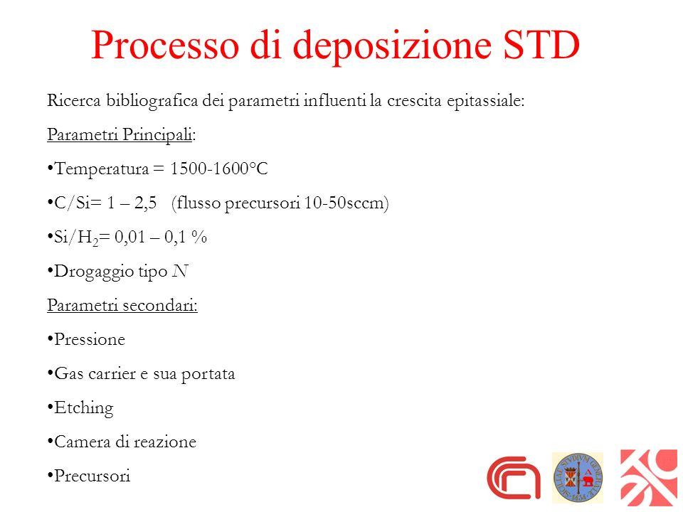 Processo di deposizione STD Ricerca bibliografica dei parametri influenti la crescita epitassiale: Parametri Principali: Temperatura = 1500-1600°C C/S