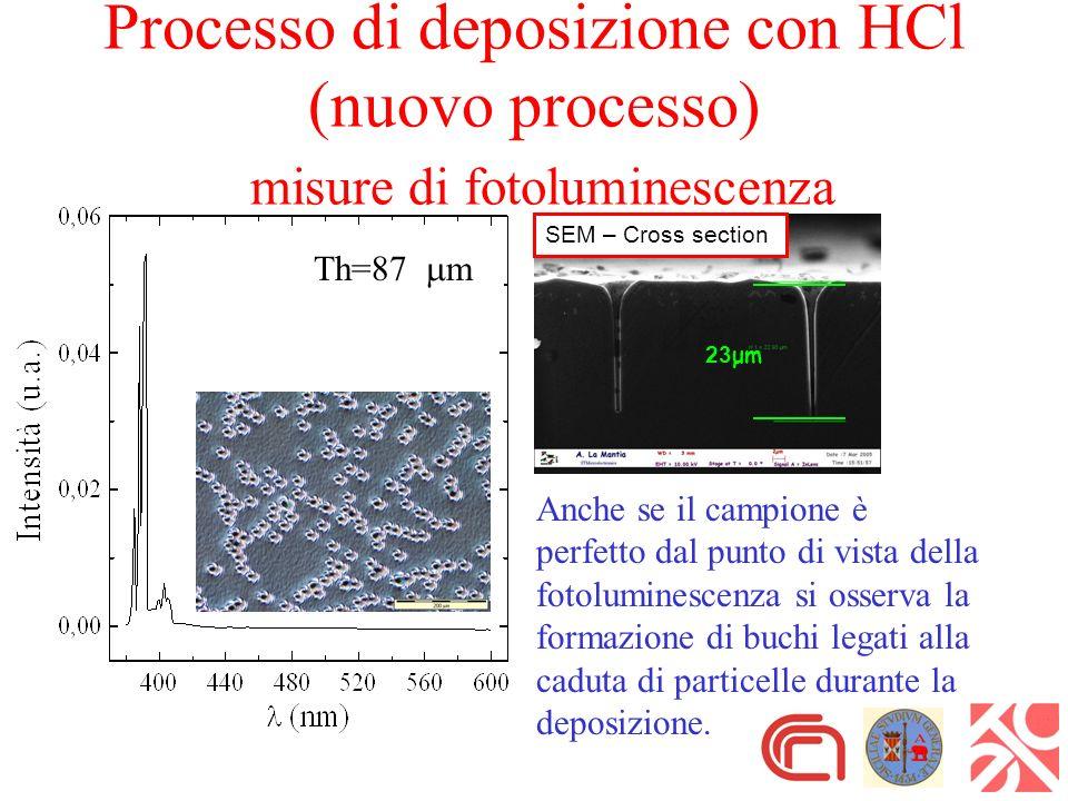 Th=87 m Processo di deposizione con HCl (nuovo processo) misure di fotoluminescenza Anche se il campione è perfetto dal punto di vista della fotoluminescenza si osserva la formazione di buchi legati alla caduta di particelle durante la deposizione.