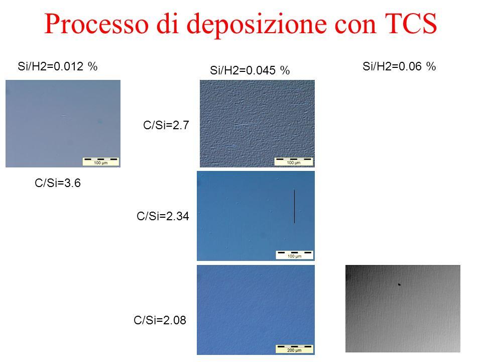 Si/H2=0.012 % C/Si=3.6 Si/H2=0.045 % C/Si=2.7 C/Si=2.34 C/Si=2.08 Si/H2=0.06 % Processo di deposizione con TCS