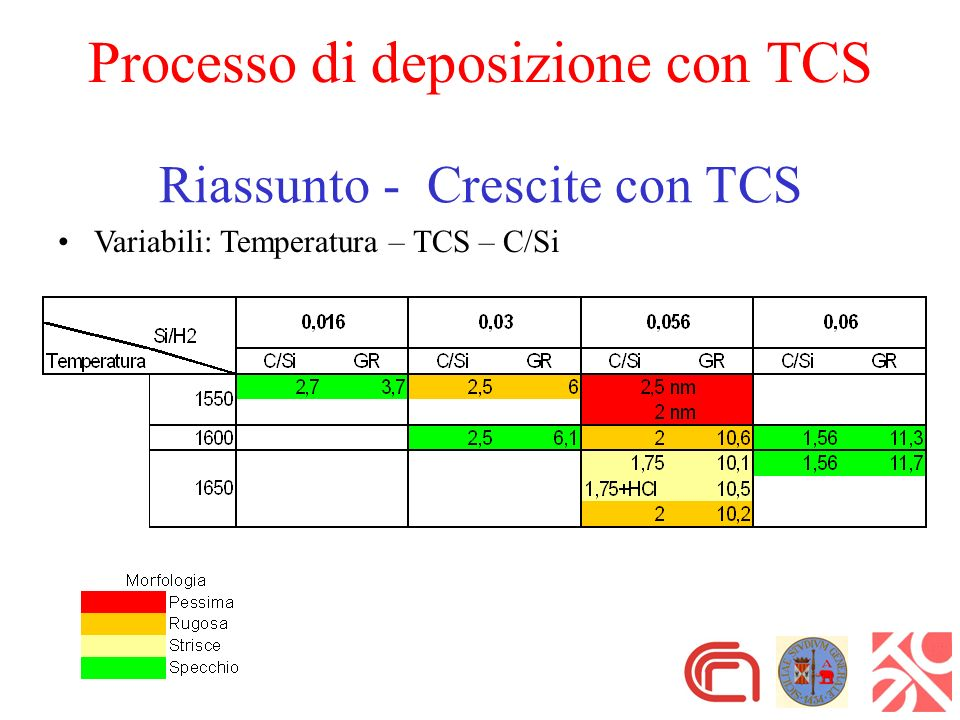 Riassunto - Crescite con TCS Variabili: Temperatura – TCS – C/Si Processo di deposizione con TCS