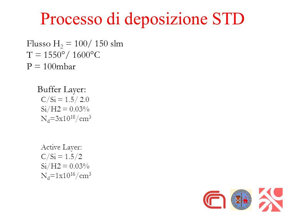 Processo di deposizione STD Flusso H 2 = 100/ 150 slm T = 1550°/ 1600°C P = 100mbar Buffer Layer: C/Si = 1.5/ 2.0 Si/H2 = 0.03% N d =3x10 18 /cm 3 Act