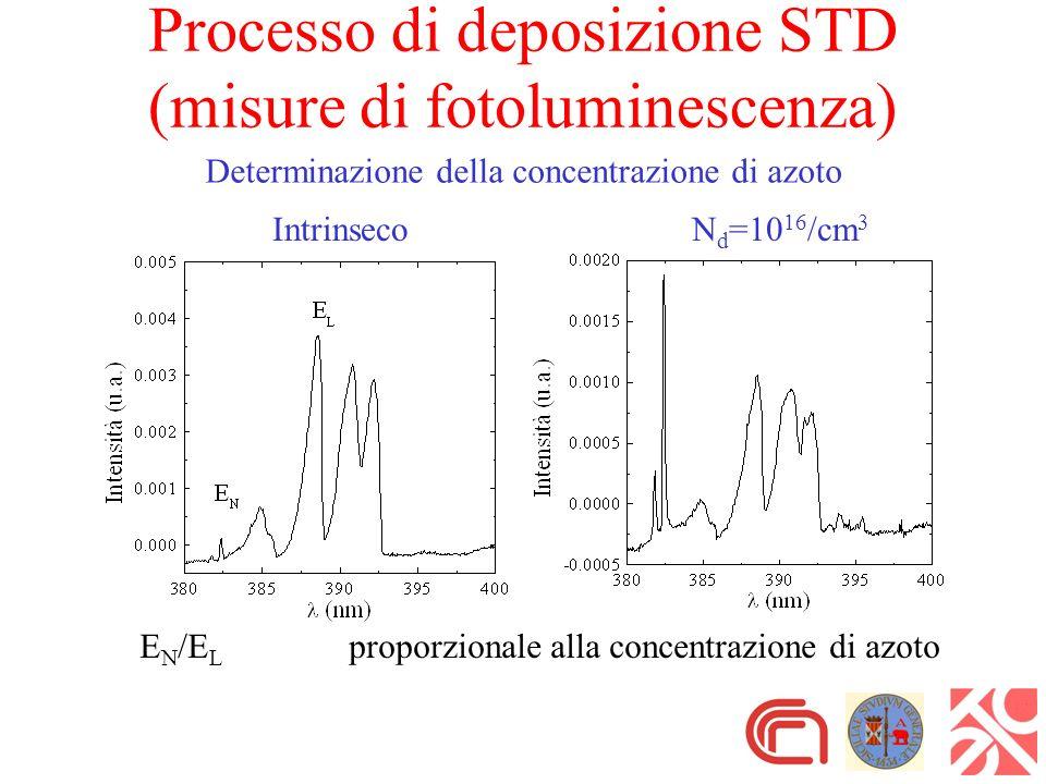 Processo di deposizione STD (misure di fotoluminescenza) Determinazione della concentrazione di azoto E N /E L proporzionale alla concentrazione di azoto IntrinsecoN d =10 16 /cm 3