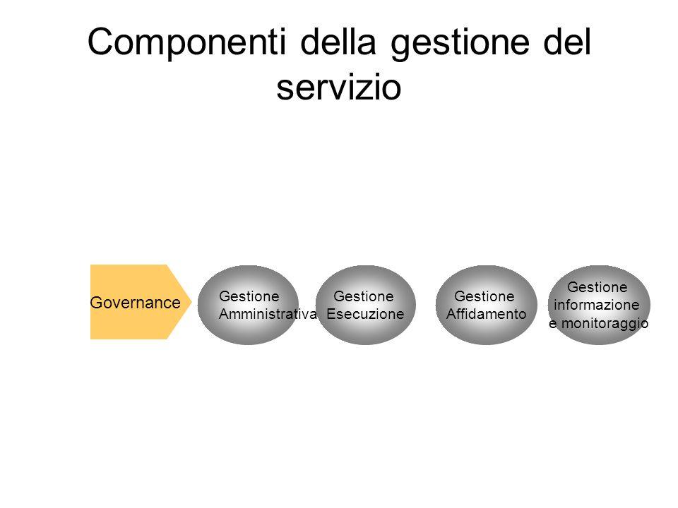 Componenti della gestione del servizio Governance Gestione Amministrativa Gestione Esecuzione Gestione Affidamento Gestione informazione e monitoraggi