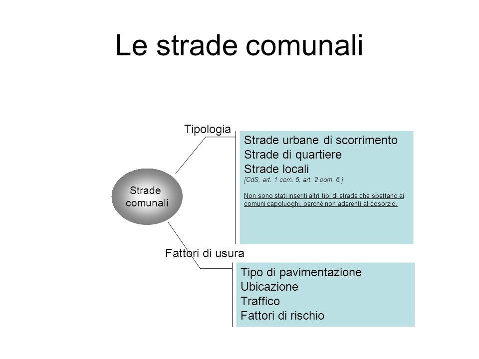 Le strade comunali Strade comunali Strade urbane di scorrimento Strade di quartiere Strade locali [CdS, art. 1 com. 5, art. 2 com. 6,] Non sono stati