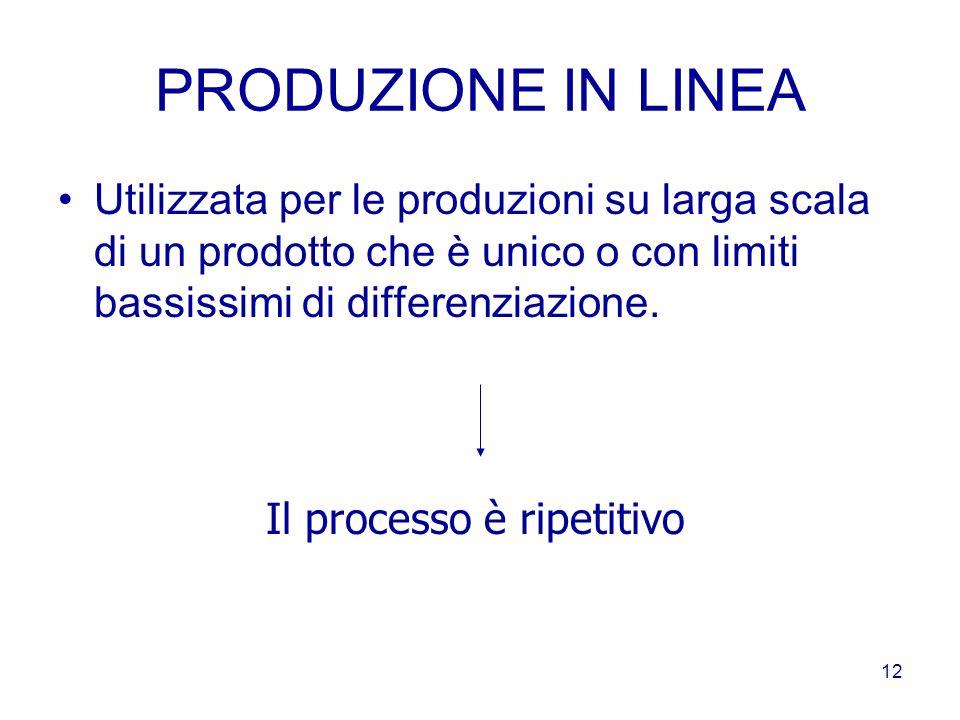 11 PRODUZIONE PER LOTTI LOTTO: raggruppamento di quantità di unità di prodotti simili. Processo produttivo intermittente e svolto su grandi quantità.