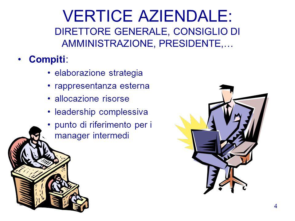 3 LE PRINCIPALI FUNZIONI AZIENDALI DIRETTORE GENERALE ACQUISTIPRODUZIONELOGISTICAMARKETINGVENDITE RICERCA E SVILUPPO R.U. E ORGANIZZAZIONE AMMINISTRAZ