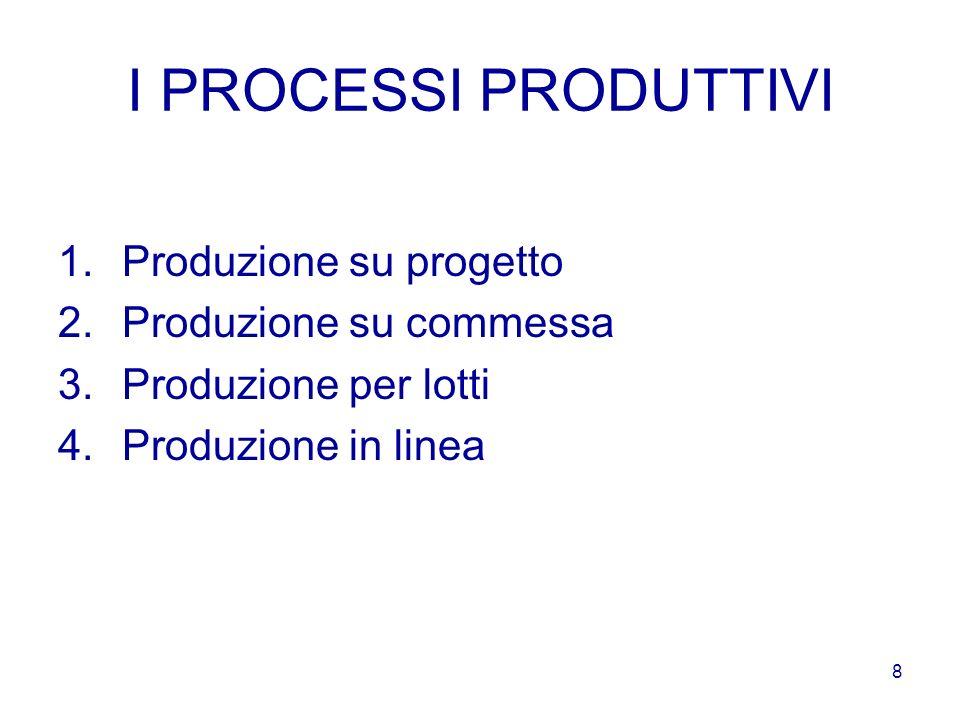 7 PRODUZIONE Assicura la pianificazione, lorganizzazione e il coordinamento delle operazioni tecnico- produttive, Assiste la Direzione Generale nella