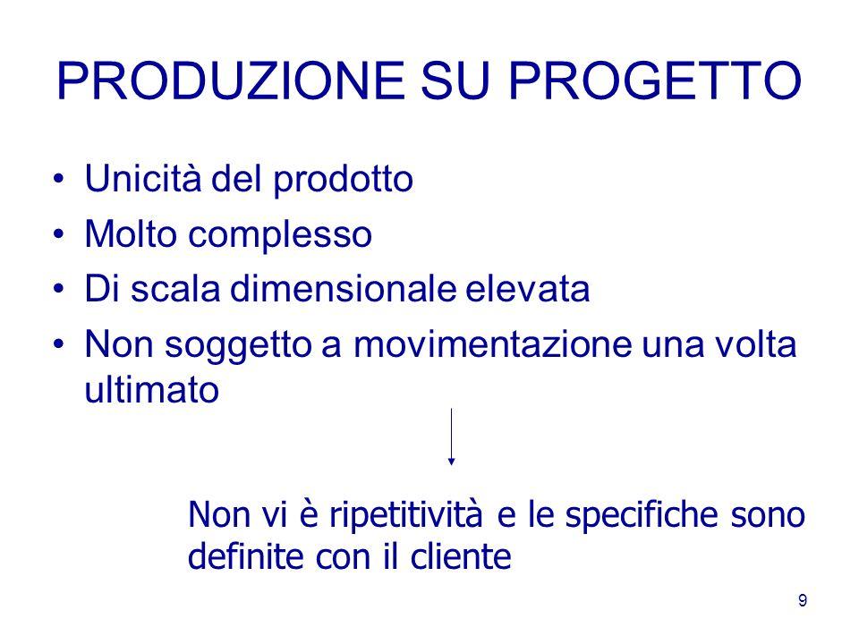 8 I PROCESSI PRODUTTIVI 1.Produzione su progetto 2.Produzione su commessa 3.Produzione per lotti 4.Produzione in linea