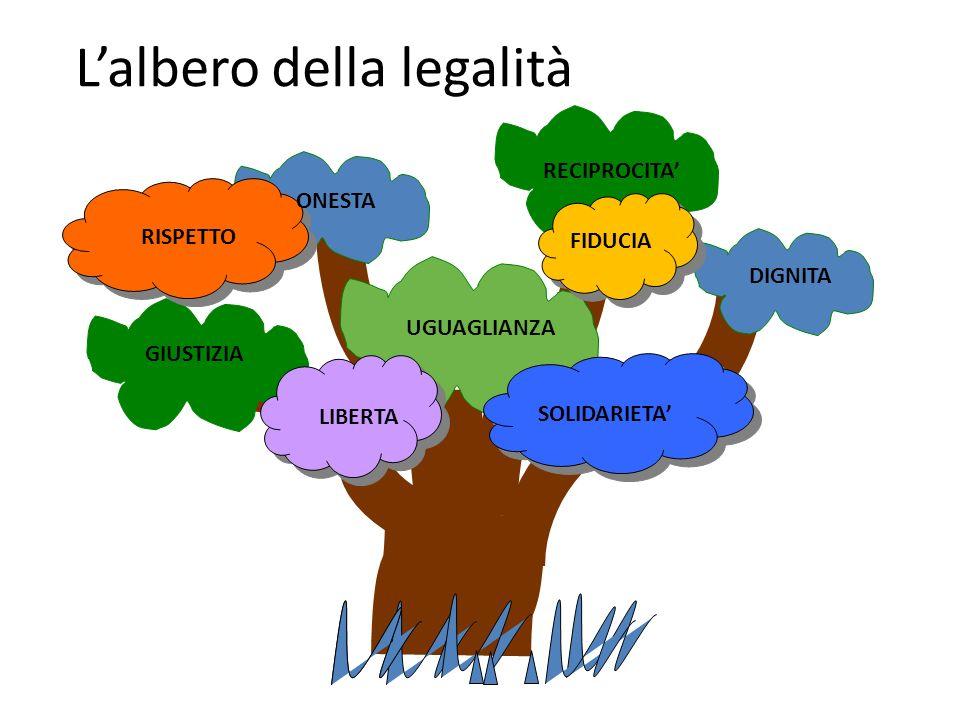 UGUAGLIANZA RECIPROCITA LIBERTA DIGNITA RISPETTO ONESTA SOLIDARIETA GIUSTIZIA FIDUCIA Lalbero della legalità