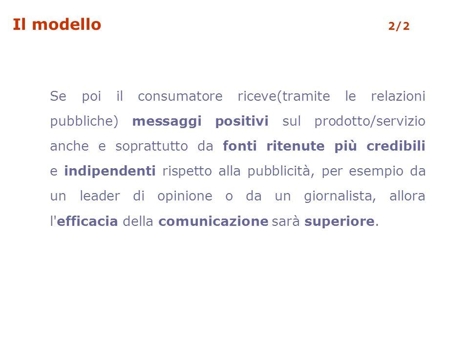 Il modello 2/2 Se poi il consumatore riceve(tramite le relazioni pubbliche) messaggi positivi sul prodotto/servizio anche e soprattutto da fonti riten