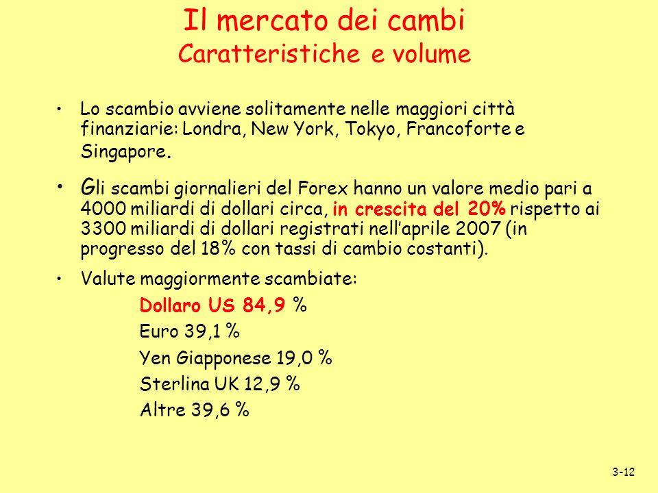 3-12 Il mercato dei cambi Caratteristiche e volume Lo scambio avviene solitamente nelle maggiori città finanziarie: Londra, New York, Tokyo, Francofor
