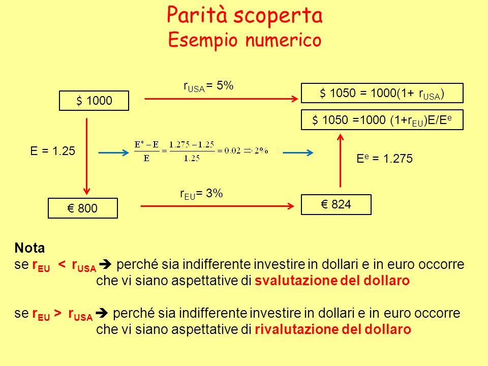 $ 1000 r USA = 5% $ 1050 = 1000(1+ r USA ) E = 1.25 800 r EU = 3% 824 E e = 1.275 $ 1050 =1000 (1+r EU )E/E e Parità scoperta Esempio numerico Nota se