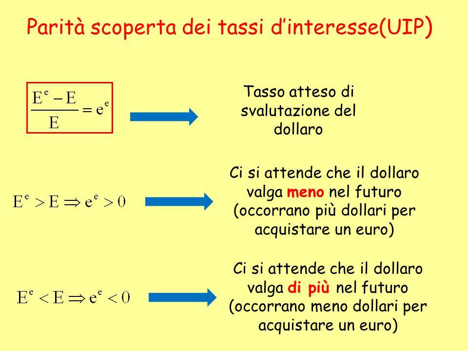 Parità scoperta dei tassi dinteresse(UIP ) Tasso atteso di svalutazione del dollaro Ci si attende che il dollaro valga meno nel futuro (occorrano più