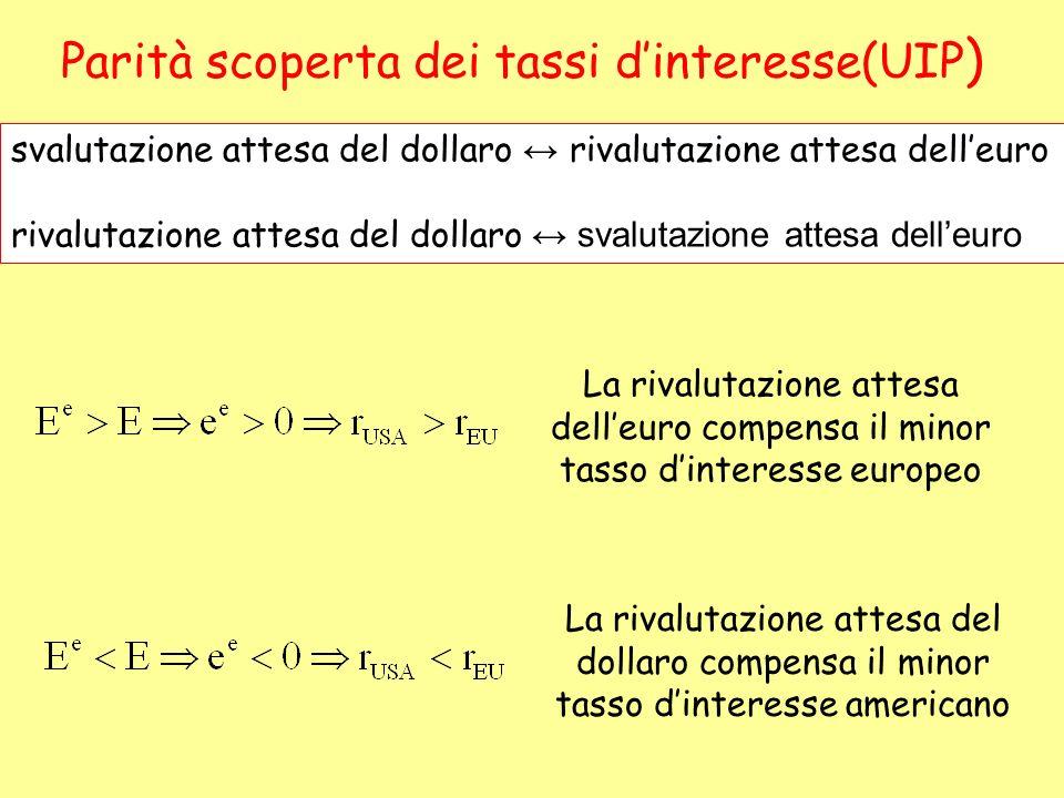 Parità scoperta dei tassi dinteresse(UIP ) svalutazione attesa del dollaro rivalutazione attesa delleuro rivalutazione attesa del dollaro svalutazione