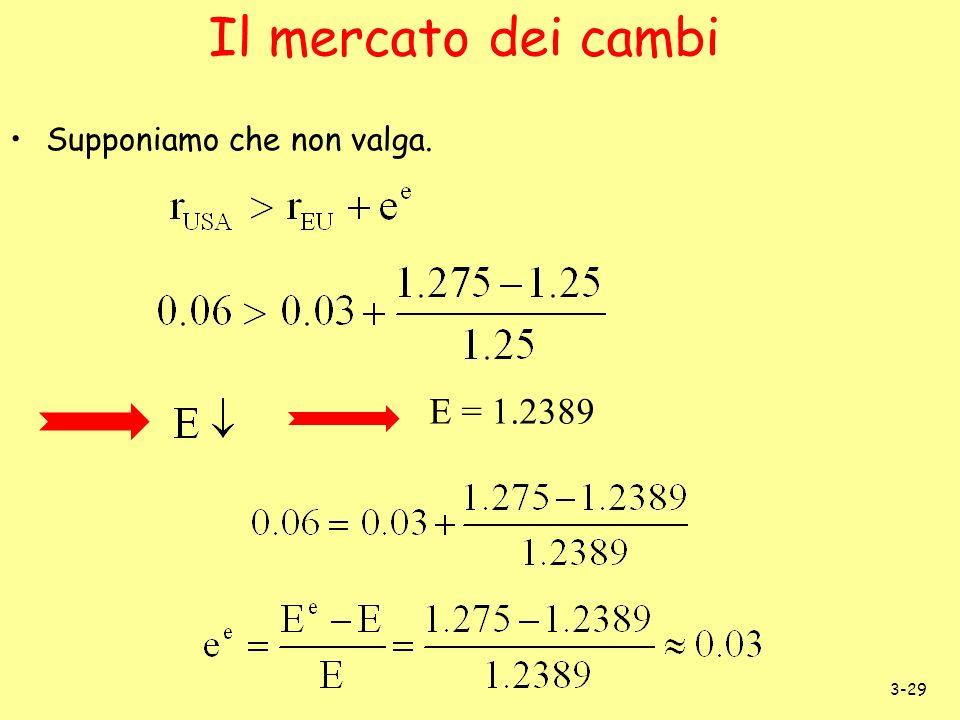 3-29 Il mercato dei cambi Supponiamo che non valga. E = 1.2389