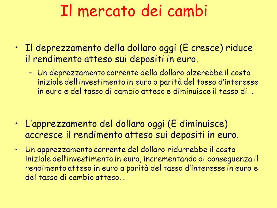 Il deprezzamento della dollaro oggi (E cresce) riduce il rendimento atteso sui depositi in euro. –Un deprezzamento corrente della dollaro alzerebbe il