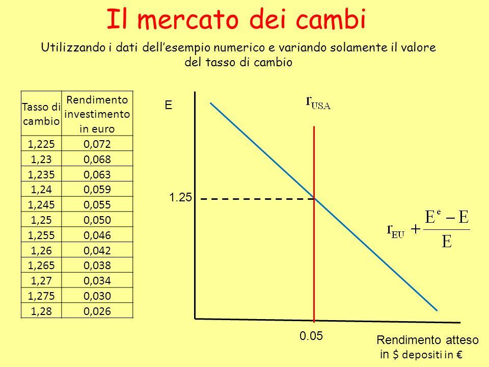 Utilizzando i dati dellesempio numerico e variando solamente il valore del tasso di cambio Tasso di cambio Rendimento investimento in euro 1,2250,072