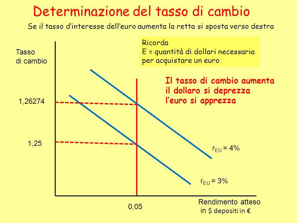 Se il tasso dinteresse delleuro aumenta la retta si sposta verso destra Determinazione del tasso di cambio r EU = 4% r EU = 3% 1,25 0,05 1,26274 Tasso