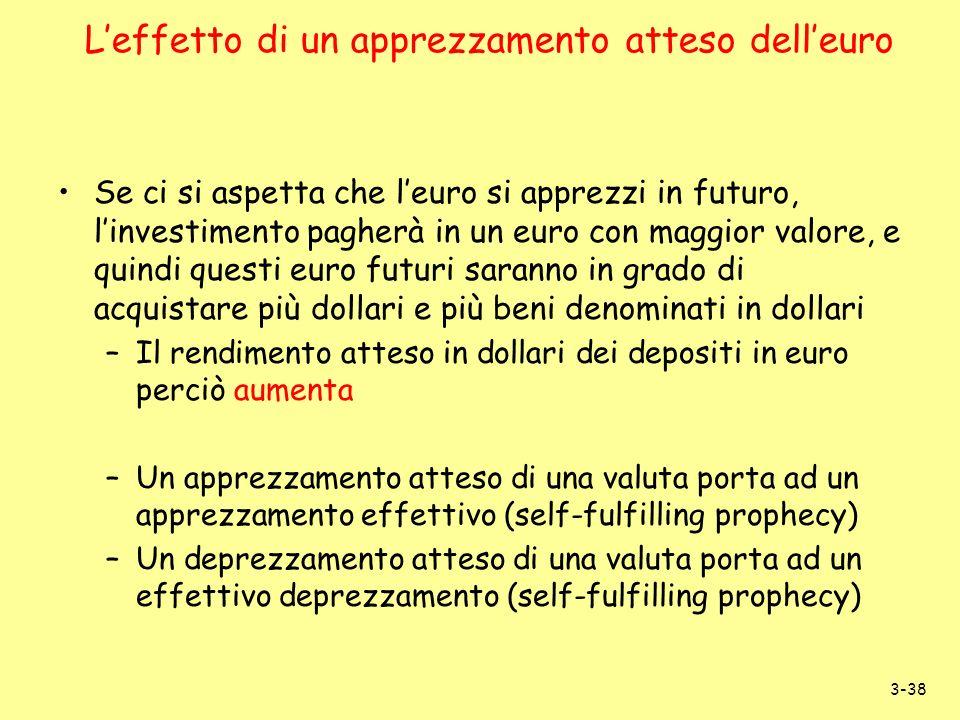 3-38 Se ci si aspetta che leuro si apprezzi in futuro, linvestimento pagherà in un euro con maggior valore, e quindi questi euro futuri saranno in gra
