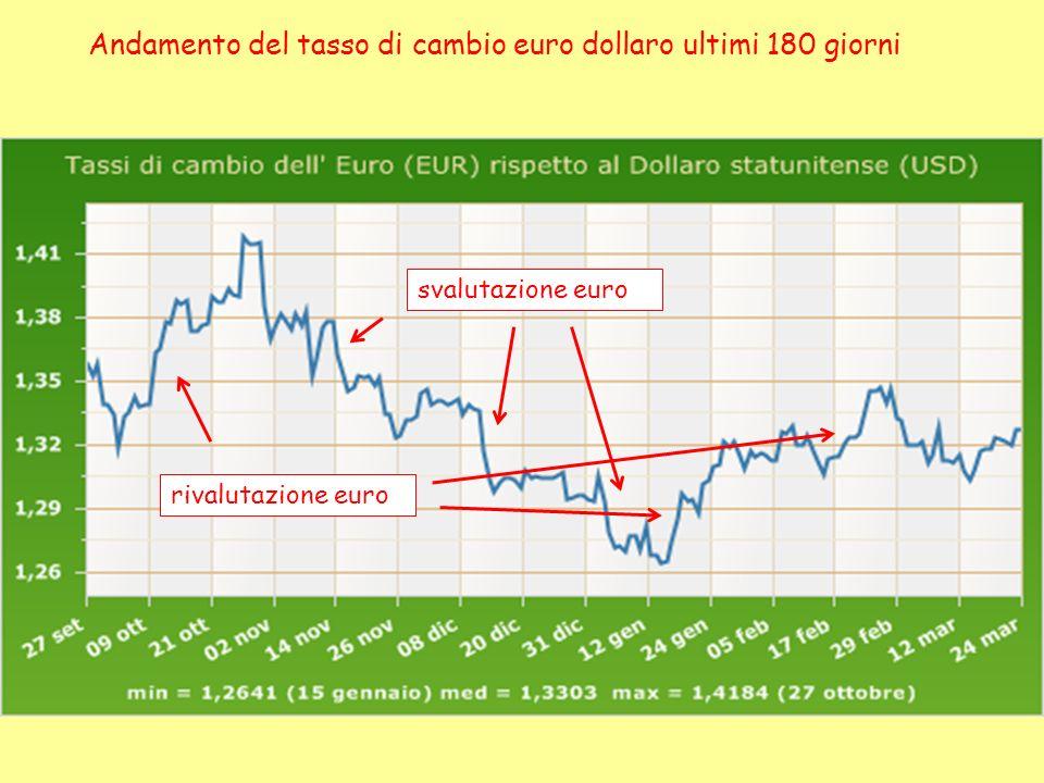 Andamento del tasso di cambio euro dollaro ultimi 180 giorni svalutazione euro rivalutazione euro