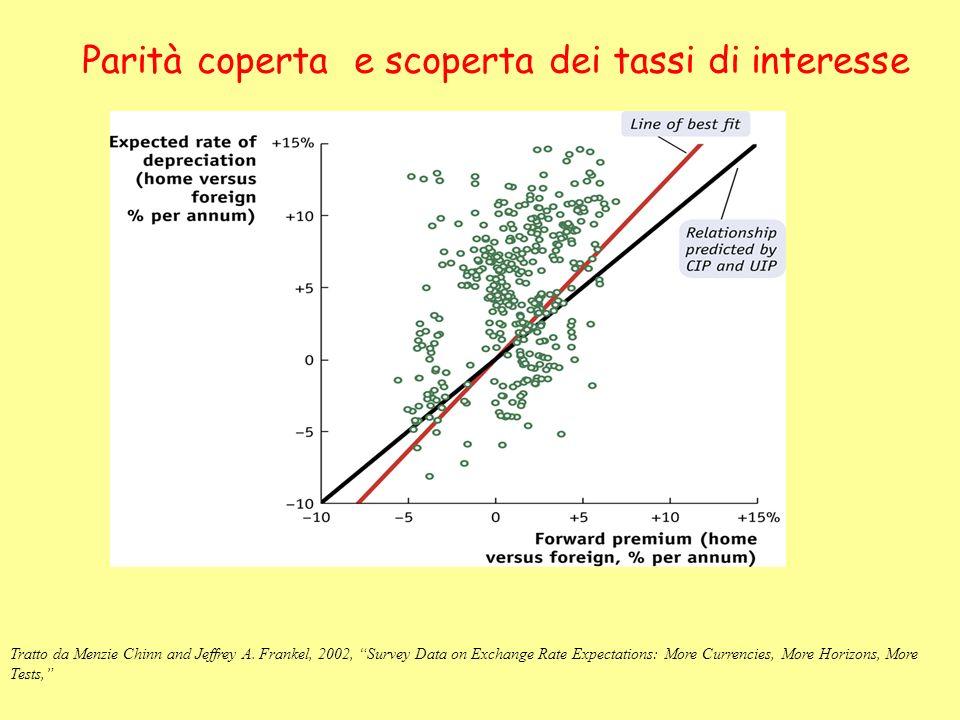 Parità coperta e scoperta dei tassi di interesse Tratto da Menzie Chinn and Jeffrey A. Frankel, 2002, Survey Data on Exchange Rate Expectations: More