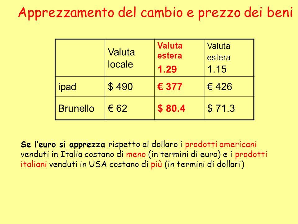 Apprezzamento del cambio e prezzo dei beni Valuta locale Valuta estera 1.29 Valuta estera 1.15 ipad$ 490 377 426 Brunello 62$ 80.4$ 71.3 Se leuro si a