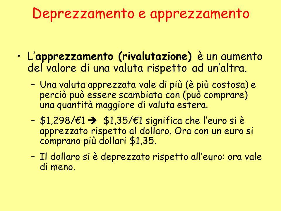 Deprezzamento e apprezzamento Lapprezzamento (rivalutazione) è un aumento del valore di una valuta rispetto ad unaltra. –Una valuta apprezzata vale di