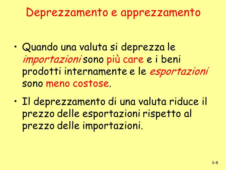 3-8 Deprezzamento e apprezzamento Quando una valuta si deprezza le importazioni sono più care e i beni prodotti internamente e le esportazioni sono me