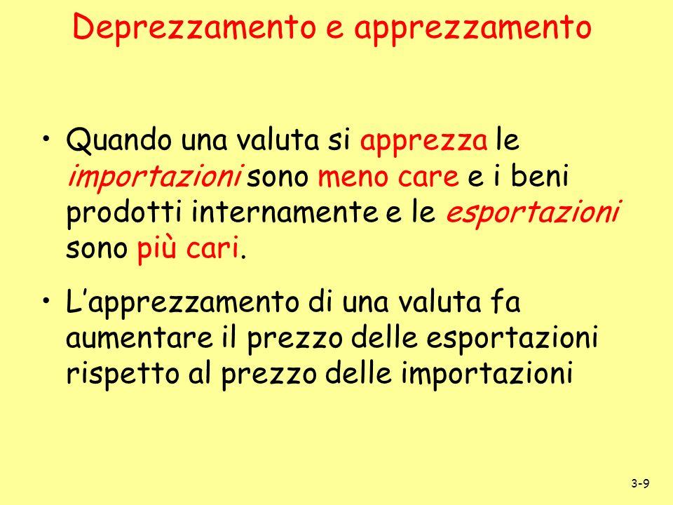 3-9 Deprezzamento e apprezzamento Quando una valuta si apprezza le importazioni sono meno care e i beni prodotti internamente e le esportazioni sono p