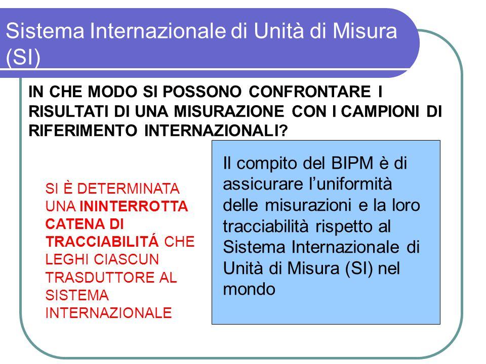 Sistema Internazionale di Unità di Misura (SI) IN CHE MODO SI POSSONO CONFRONTARE I RISULTATI DI UNA MISURAZIONE CON I CAMPIONI DI RIFERIMENTO INTERNA